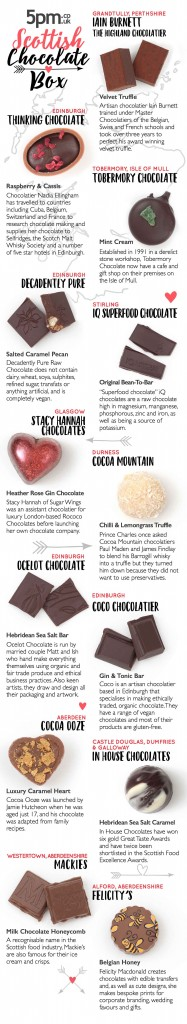 Click to get full Scottish Chocolate Box infographic